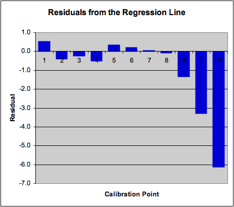 ... regression line for all calibration points regression line calculated