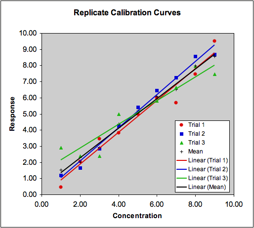 Statistics in analytical chemistry regression 5 multiple calibrations with single values compared to the mean of all three trials note how all the regression lines pass close to the centroid of the data ccuart Gallery