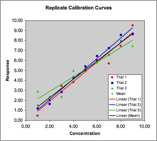 Statistics in Analytical Chemistry - Regression (5)